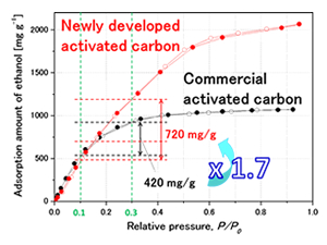 Application of newly developed activated carbon to adsorption heat pump