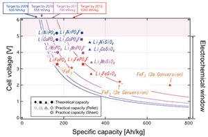 Typical cathode candidates for next generation Li-ion battery