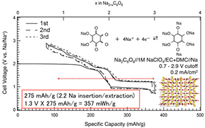 Discharge/charge profiles of organic Na2C6O6 cathode against Na/Na+.