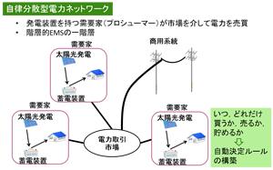 自律分散型電力ネットワーク