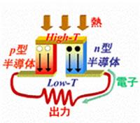 未利用熱エネルギー回収のための酸化物熱電材料の開発