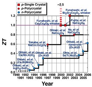 酸化物熱電材料の最高性能の推移